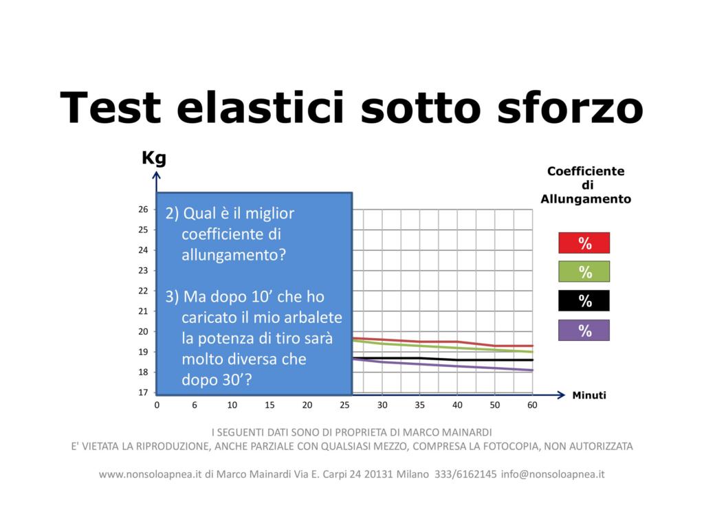 Coefficiente Allungamento Elastici