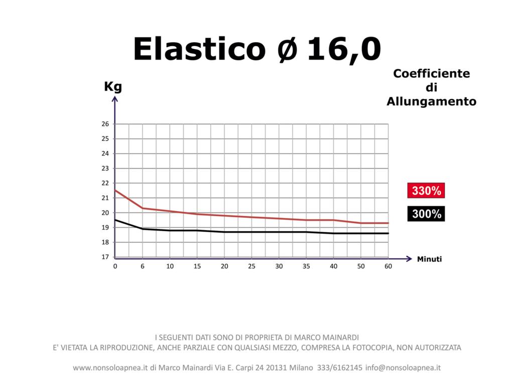 Coefficiente_Allungamento_Elastici_10-10