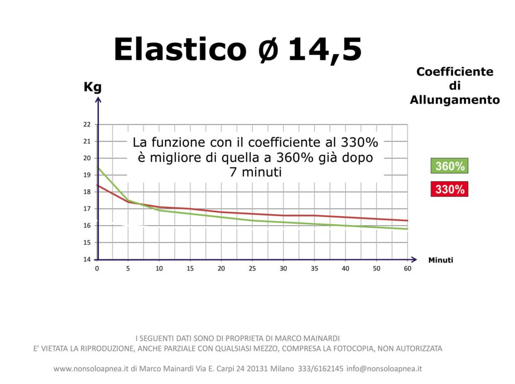 Coefficiente_Allungamento_Elastici_5-102