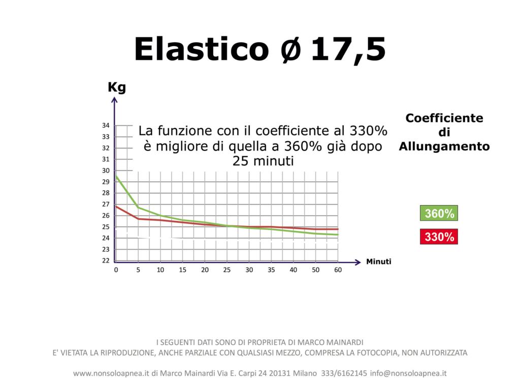 Coefficiente_Allungamento_Elastici_7-102